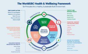 WorldGBC's Health & Wellbeing Framework